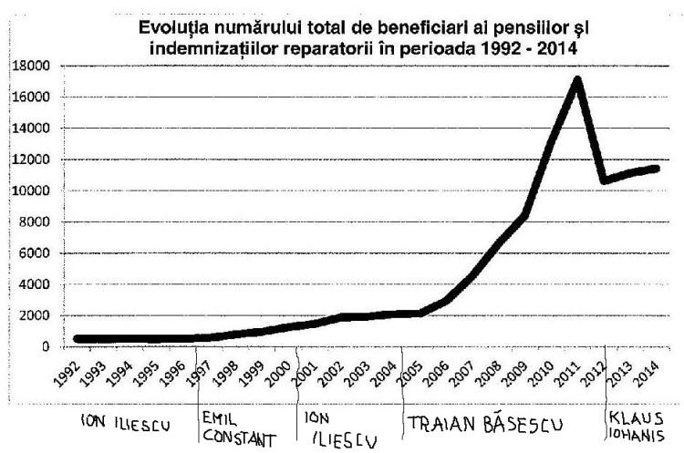grafic rev cu indemnizatii